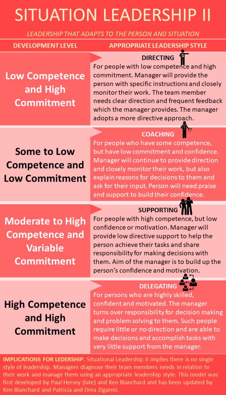 Leadership Styles Learnabytes
