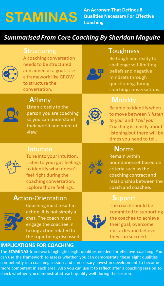 STAMINAS - Qualities For Effective Coaching