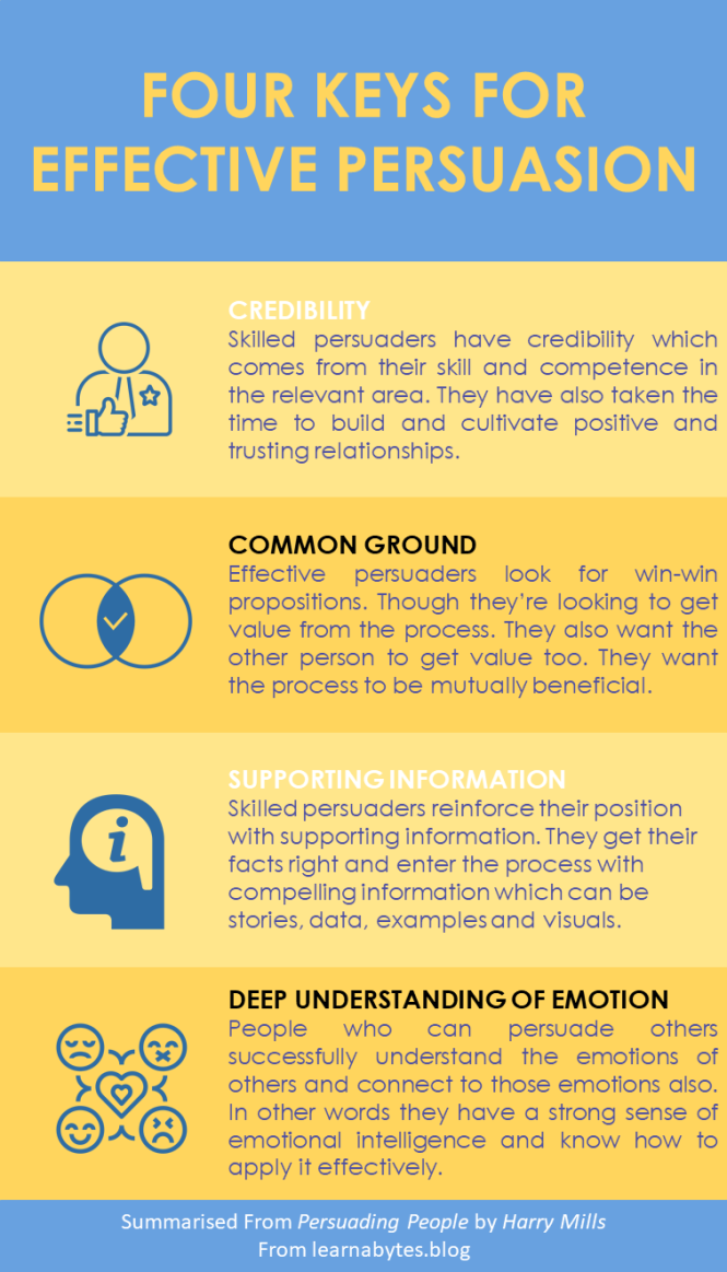Four Keys For Effective Persuation