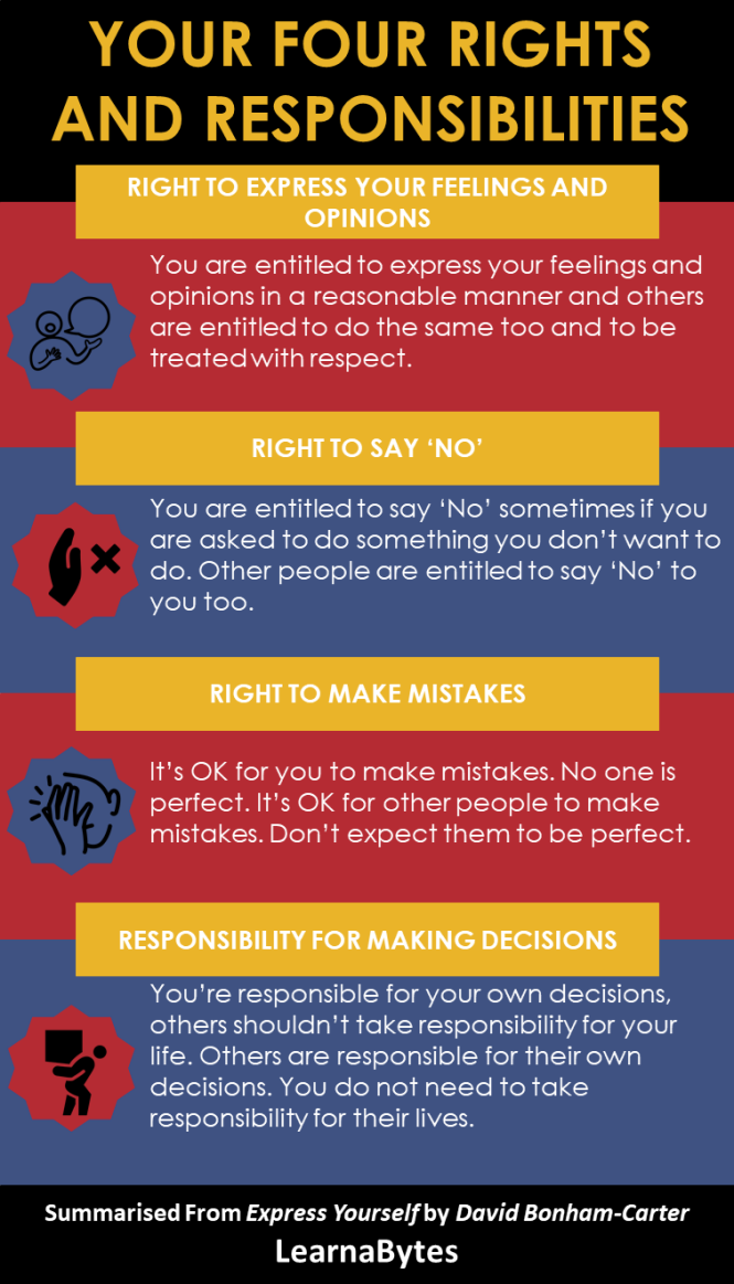 Four Rights And Responsibilities
